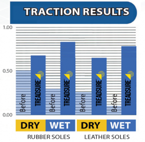 treadsure traction results,increased surface traction,anti-slip surface treatment