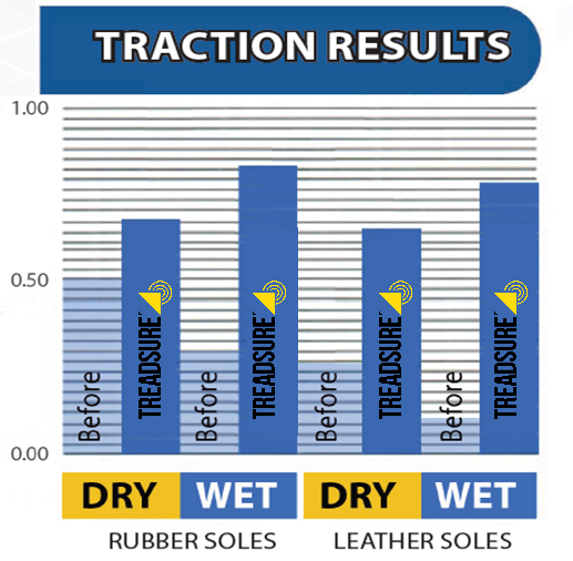 treadsure,traction enhancement results,traction testing
